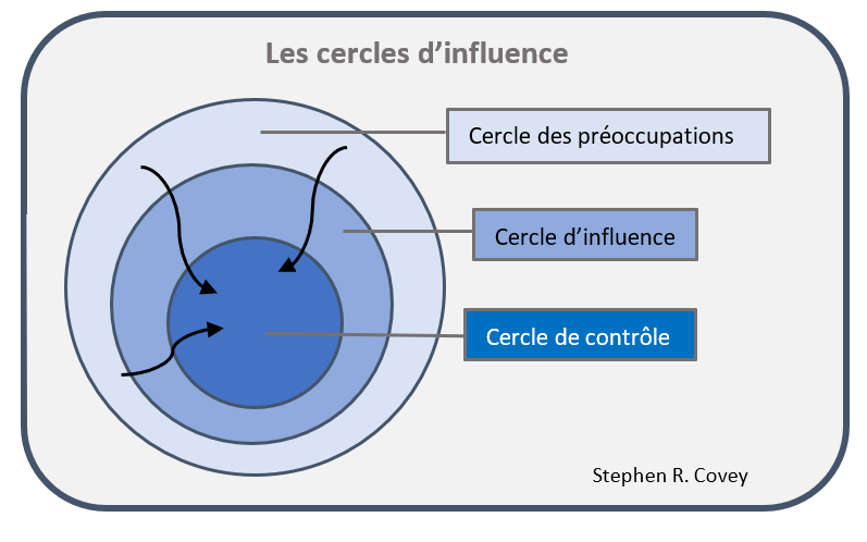 Cercle d'influence